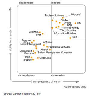 2013-Gartner-Magic-Quadrant-for-BI-and-Analytics-Platforms-EN.ashx